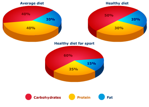 what percent of our diet should be proteins